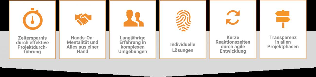 USPs_Lösch_und_Partner