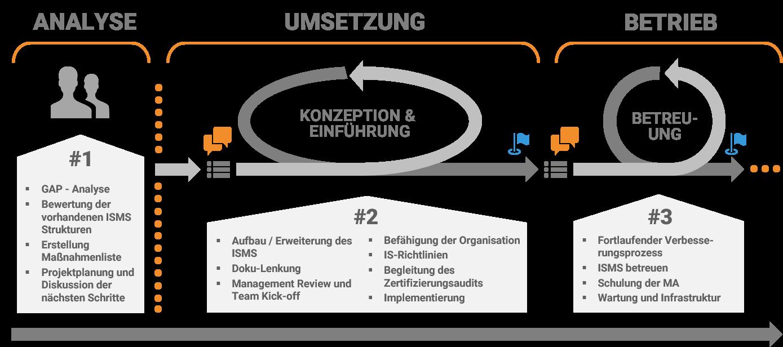 ISO_27001_TISAX_Prozess_Lösch_und_Partner