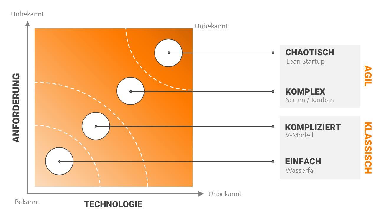 Agiles_versus_klassisches_Projektmanagement_Loesch_und_Partner_GmbH_Projektmanagement_und_IT_Consulting_Muenchen_Maerz_2020_FINAL