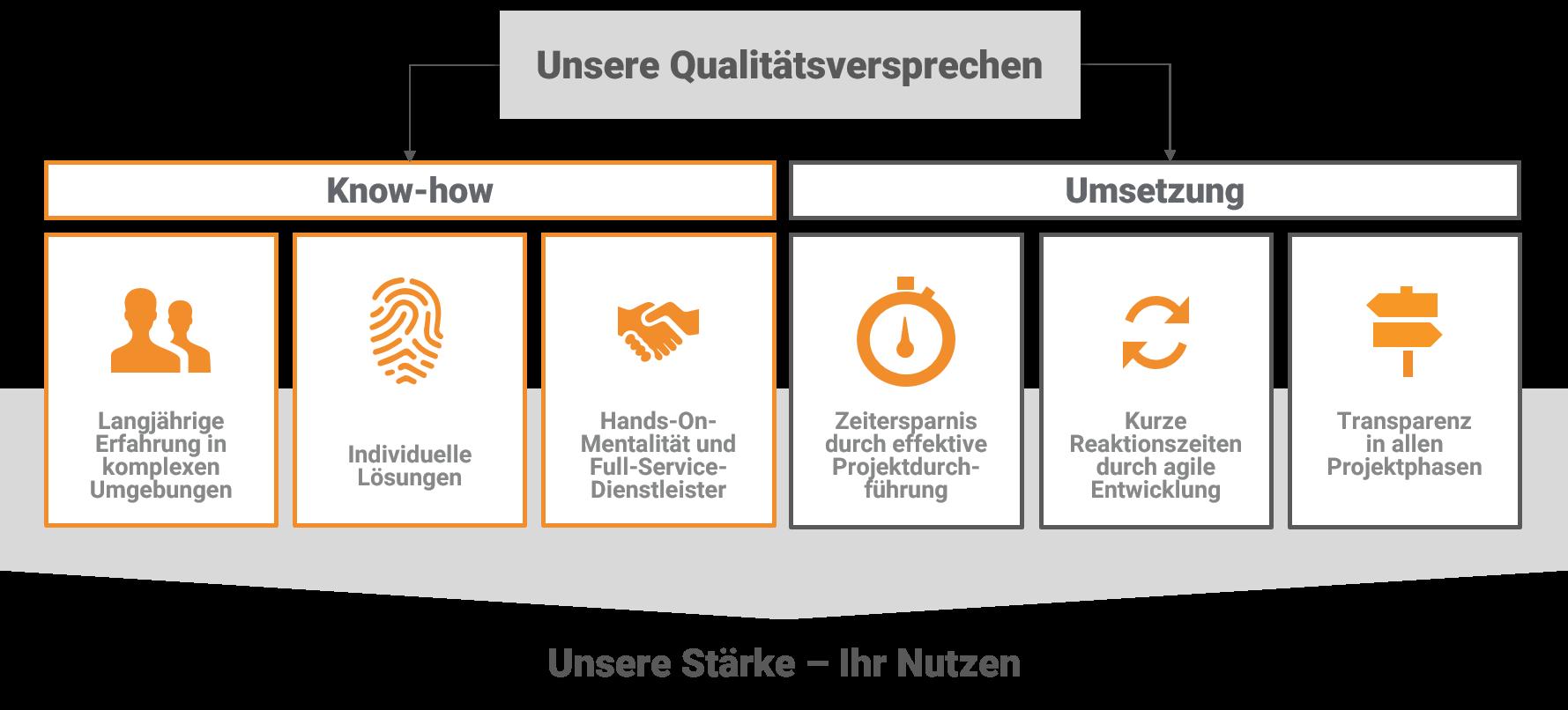 USPs_Loesch_und_Partner_GmbH_Projektmanagement_und_IT_Consulting_Muenchen_2020