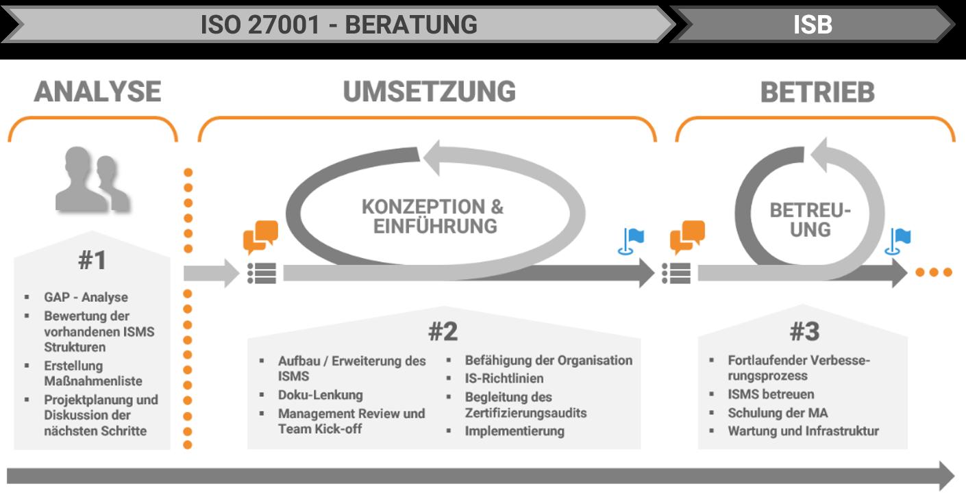 ISO_27001_TISAX_Prozess_Loesch_und_Partner_2020
