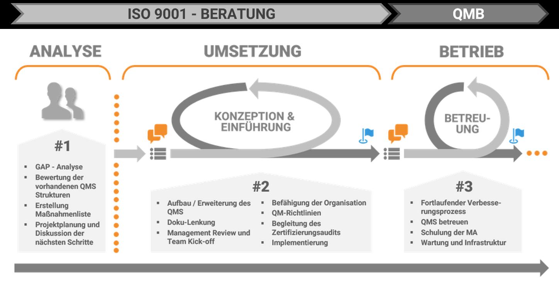 ISO_9001_Prozess_Loesch_und_Partner_2020