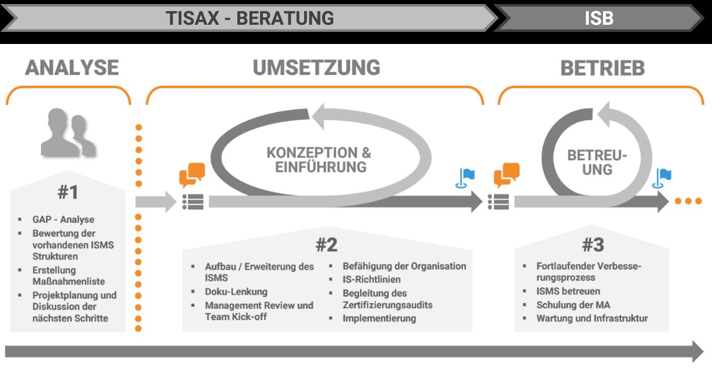 TISAX_Prozess_Loesch_und_Partner_GmbH_2020