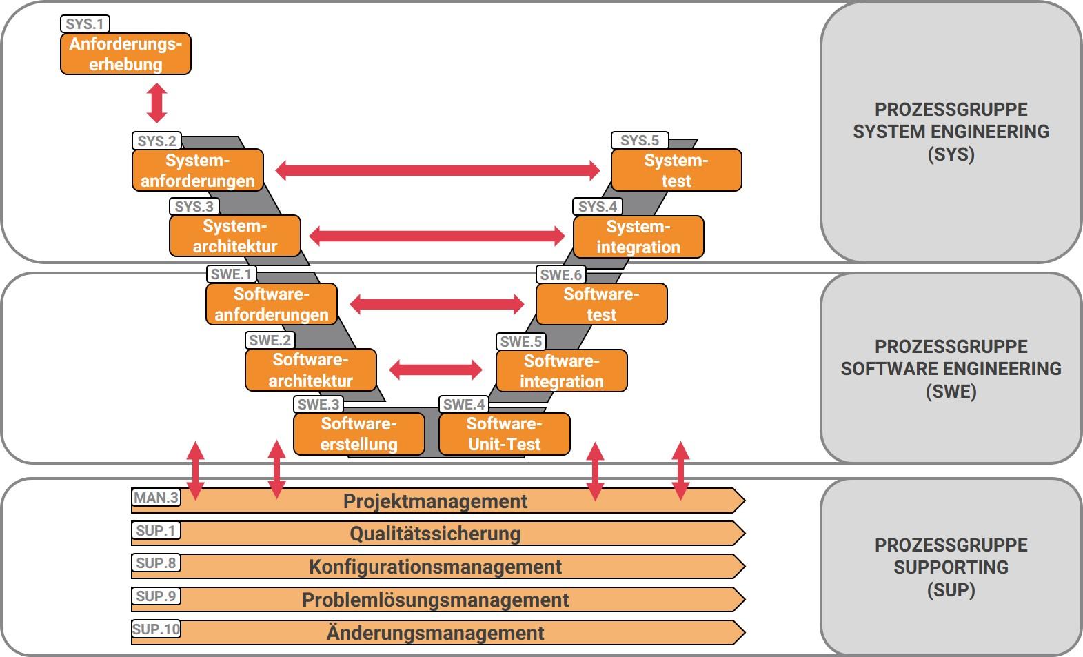 Beratung_Prozesse_Automotive_SPICE_Loesch_und_Partner_GmbH_Muenchen_2020