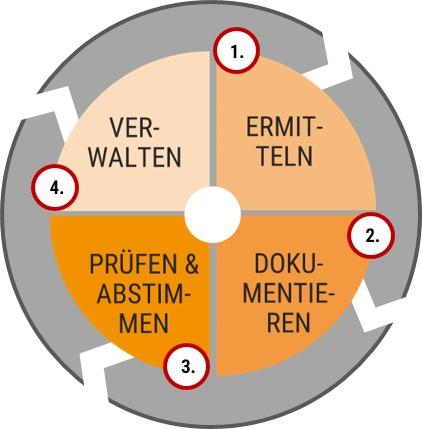 Prozess_Anforderungsmanagement_Loesch_und_Partner_GmbH_Projektmanagement_und_IT_Consulting_Muenchen_2020_final