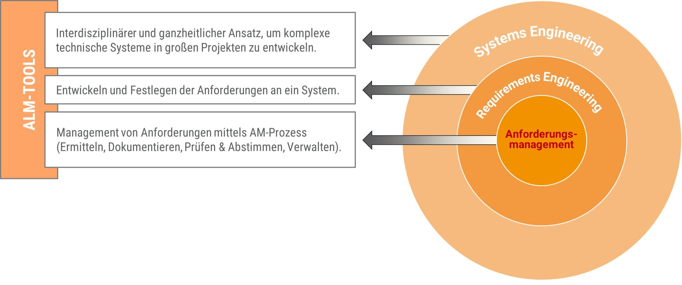 Systems_Engineering_Requirements_Engineering_Anforderungsmanagement_Losch_und_Partner_GmbH_Muenchen_August_2020