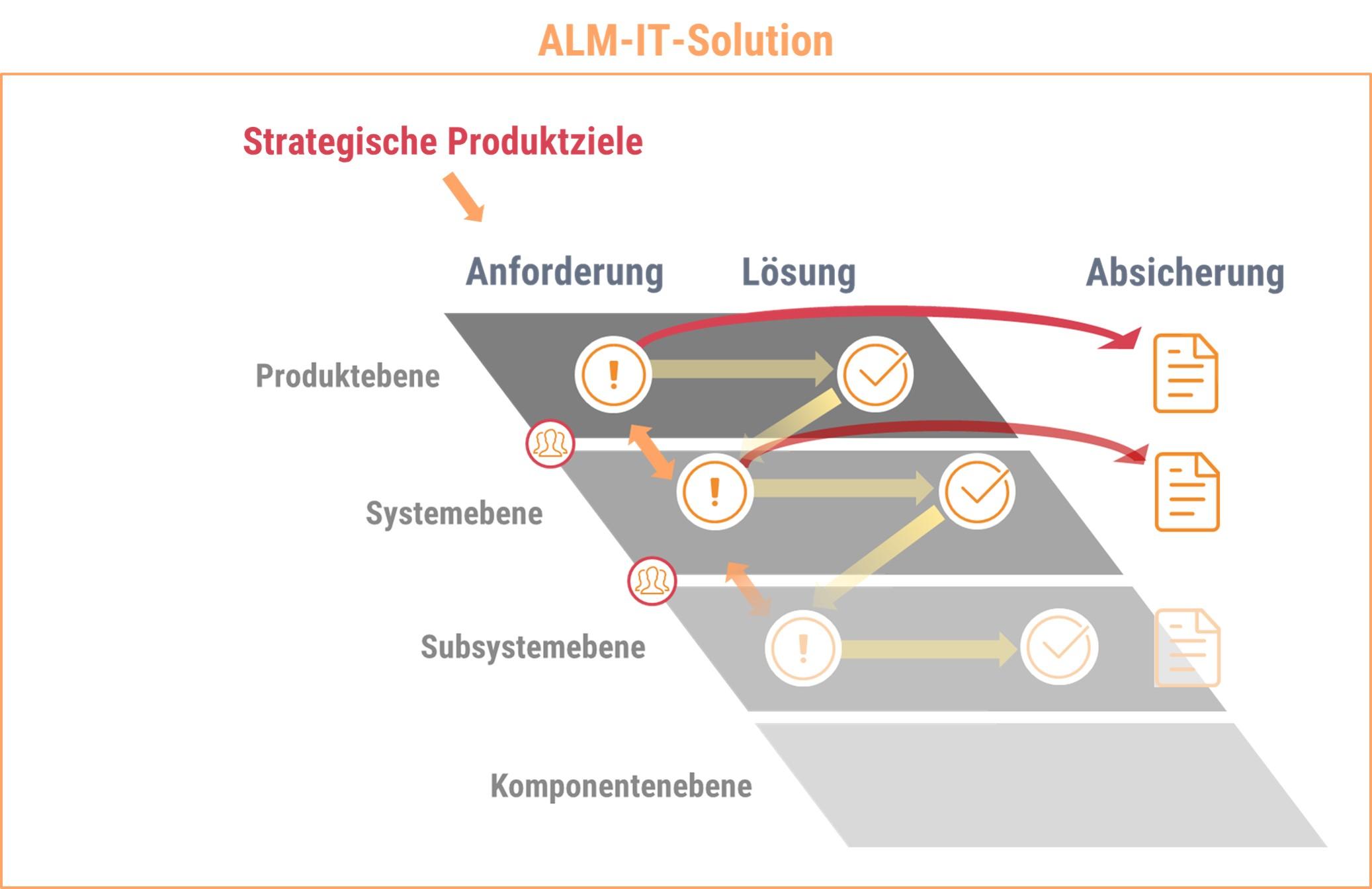 Prozess_Anforderungsmanagement_V_Modell_Loesch_und_Partner_GmbH_Projektmanagement_und_IT_Consulting_Muenchen_September_2020