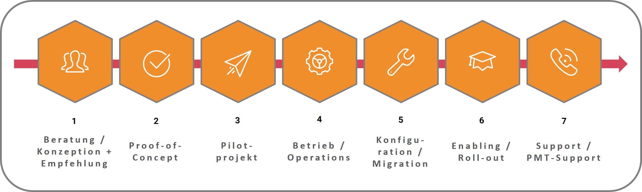 Wer_sind_wir_IT_Systemintegrator_Loesch_und_Partner_GmbH_Projektmanagement_und_IT_Consulting_Muenchen_2021