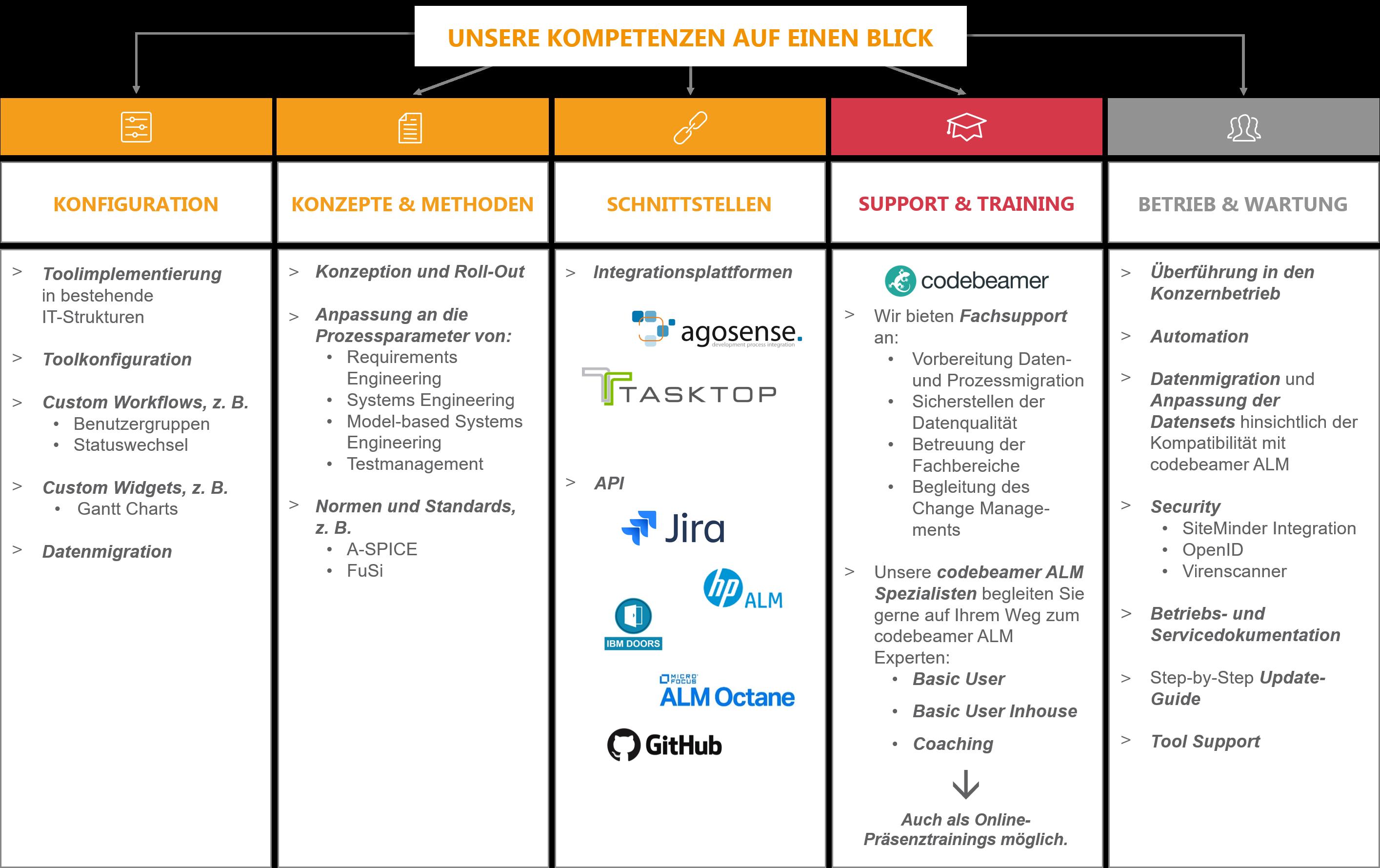 ALM_Systemintegration_Kompetenzen_Loesch_und_Partner_GmbH_Muenchen_Juni_2021